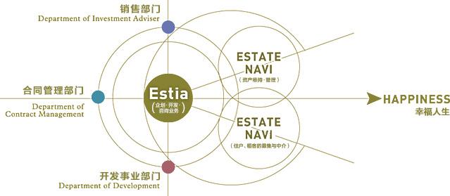 集团组织图