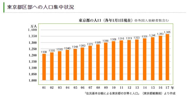 人口グラフ