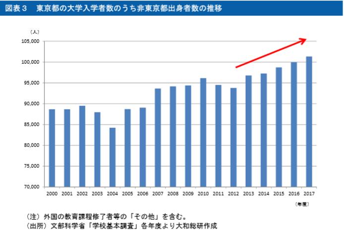 県外から東京の大学に進学した人の数