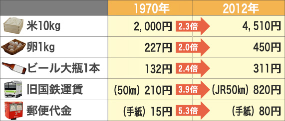 40年前と現在の物価